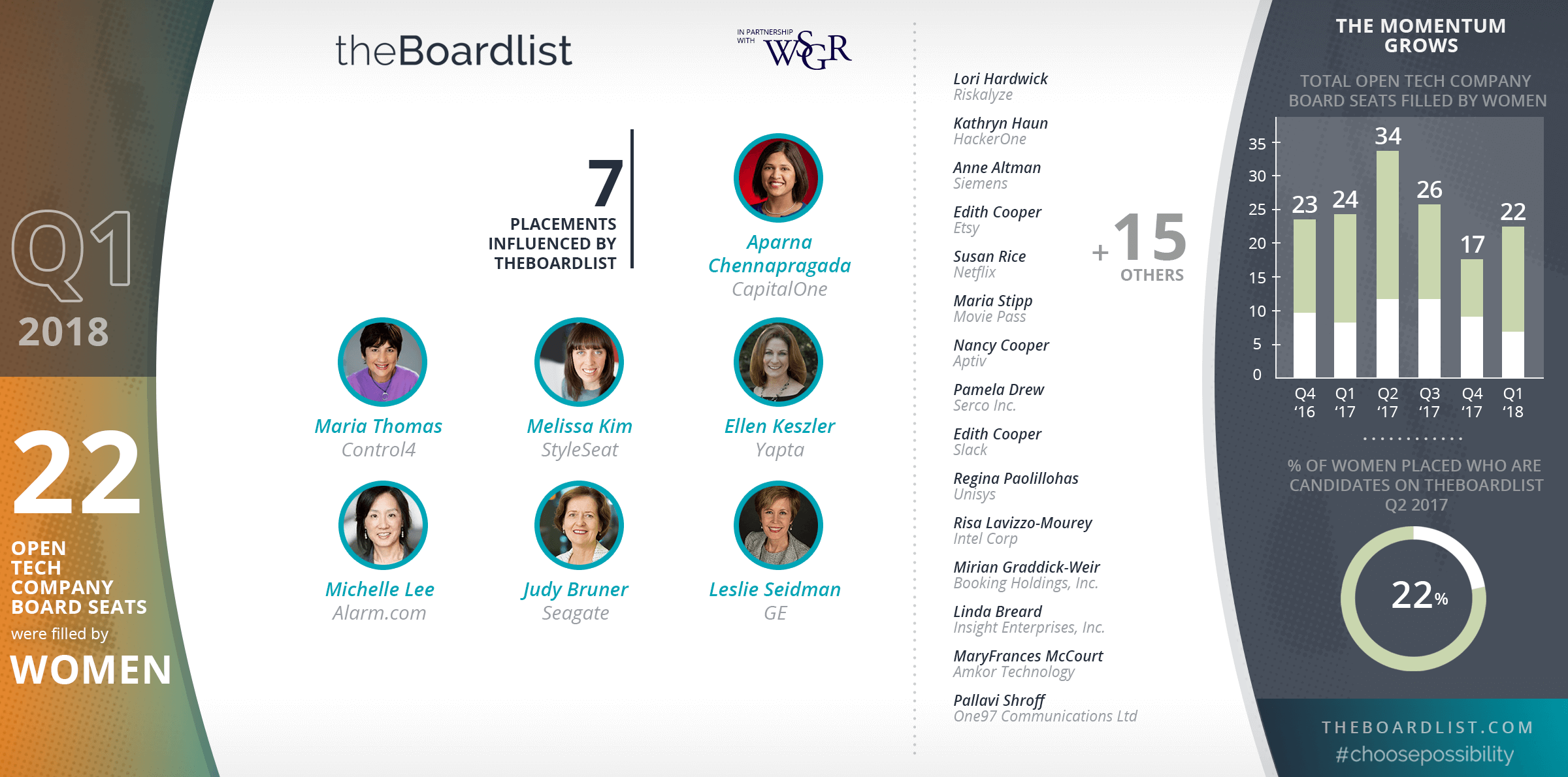 theBoardlist Index Q1 2018